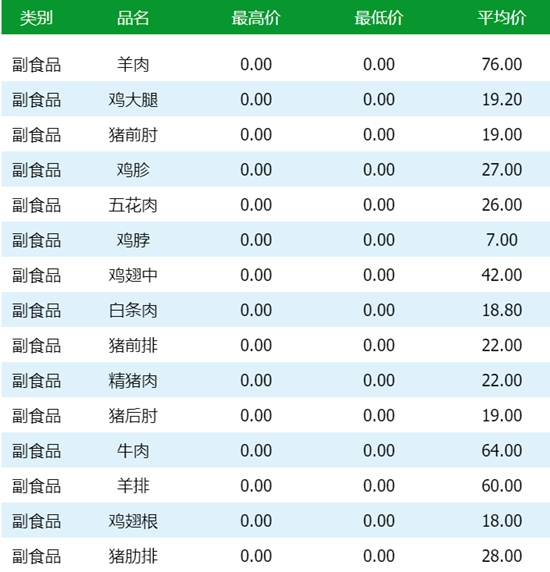 【今日菜价】青岛各大批发市场果蔬等最新价格